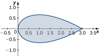 A horizontal teardrop-shaped region symmetric about the x axis and a-intercepts at the origin and (3,0). The larger, curved end is at the origin, and the pointed end is at (3,0).