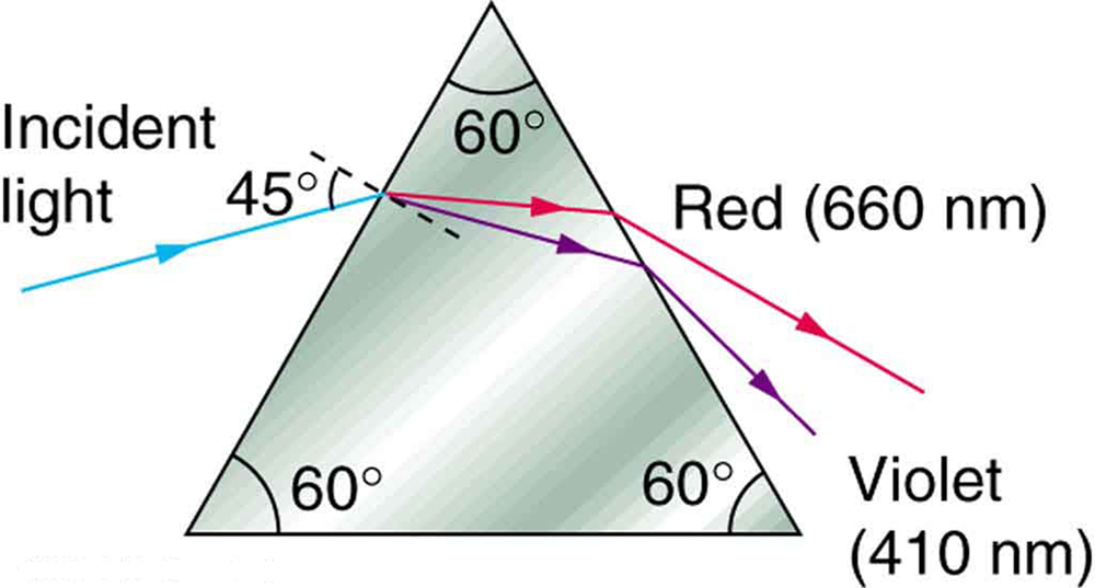 A blue incident light ray at an angle of incidence equal to 45 degrees falls on an equilateral triangular prism with angles each equal to 60 degrees. On falling onto the first surface, the ray refracts and splits into red and violet rays. These rays falling onto the second surface and emerge from the prism. Red with 660 nanometers and violet with 410 nanometers.