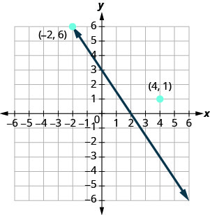 "The figure shows a straight line and two points and on the x y-coordinate plane. The x-axis of the plane runs from negative 7 to 7. The y-axis of the plane runs from negative 7 to 7. Dots mark off the two points and are labeled by the coordinates ""(negative 2, 6)"" and ""(4, 1)"". The straight line goes through the point (negative 2, 6) but does not go through the point (4, 1)."