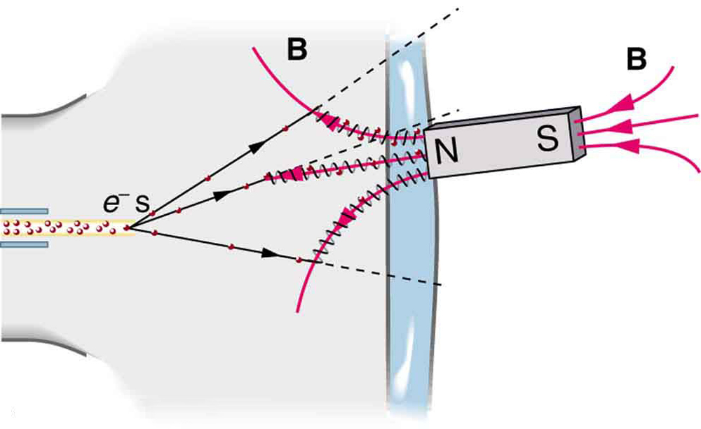 A bar magnet with the north pole set against the glass of a computer monitor. The magnetic field lines are shown running from the south pole through the magnet to the north pole. Paths of electrons that are emanating from the computer monitor are shown moving in straight lines until they encounter the magnetic field of the magnet. At that point, they change course and spiral around the magnetic field lines and toward the magnet.