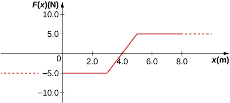 A graph of F of x, measured in Newtons, as a function of x, measured in meters. The horizontal scale runs from 0 to 8.0, and the vertical scale from-10.0 top 10.0. The function is constant at -5.0 N for x less than 3.0 meters. It increases linearly to 5.0 N at 5.0 meters, then remains constant  at 5.0 for x larger than 5.0 m.