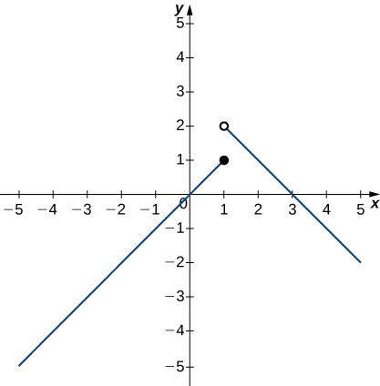 A graph of a piecewise function with two segments. The first segment exists for x <=1, and the second segment exists for x > 1. The first segment is linear with a slope of 1 and goes through the origin. Its endpoint is a closed circle at (1,1). The second segment is also linear with a slope of -1. It begins with the open circle at (1,2).