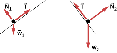 Figure a shows a free body diagram of an object on a line that slopes down to the right. Arrow T from the object points right and up, parallel to the slope. Arrow N1 points left and up, perpendicular to the slope. Arrow w1 points vertically down. Figure b shows a free body diagram of an object on a line that slopes down to the left. Arrow N2 from the object points right and up, perpendicular to the slope. Arrow T points left and up, parallel to the slope. Arrow w2 points vertically down.