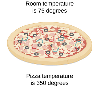 A diagram of a pizza pie. The room temperature is 75 degrees, and the pizza temperature is 350 degrees.