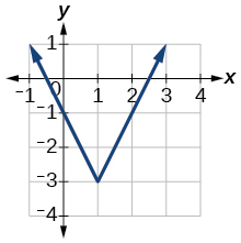 Graph of f(x).