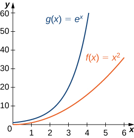 The functions g(x) = ex and f(x) = x2 are graphed. It is obvious that g(x) increases much more quickly than f(x).
