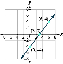 "The graph shows the x y-coordinate plane. Both axes run from -7 to 7. Three unlabeled points are drawn at  ""ordered pair 0, -4"", ""ordered pair 3, 0"" and ""ordered pair  6, 4"".  A line passes through the points."