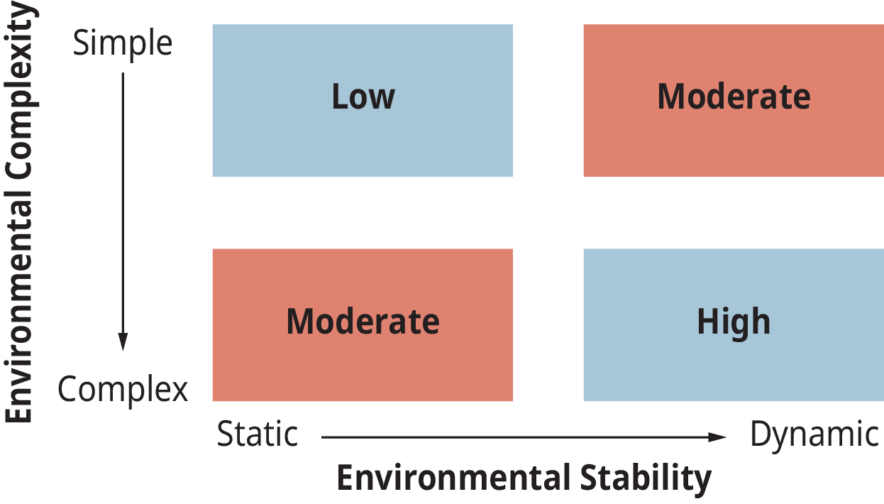 A diagram illustrates the level of control needed by organizations under varying environmental conditions.