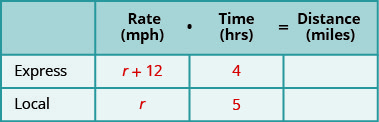 A table with three rows and four columns. The first row is a header row and reads from left to right _____, Rate (mph), Time (hrs), and Distance (miles). Below the blank header cell, we have Express and then Local. Below the Rate header cell, we have r plus 12 and then r. Below the Time header cell, we have 4 and then 5. The rest of the cells are blank.