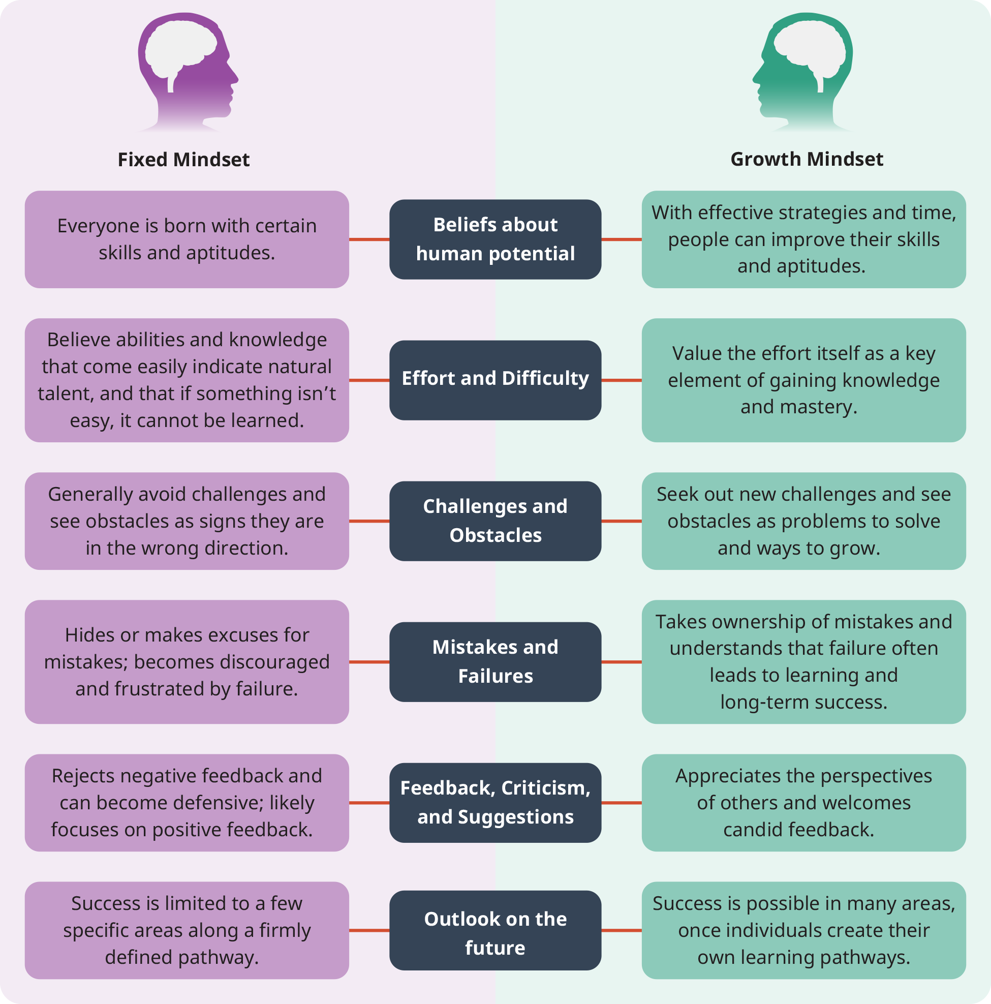 """A diagram illustrates the comparison between """"Fixed Mindset"""" and """"Growth Mindset"""" based on six different parameters."""