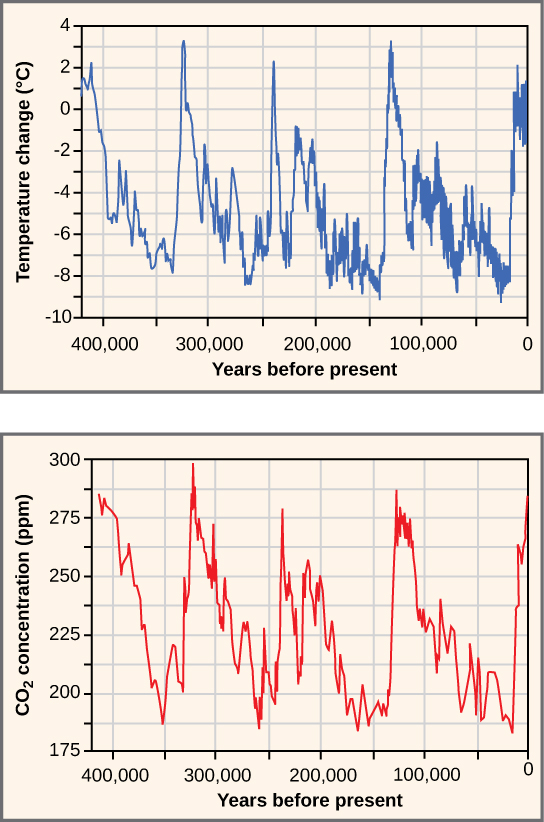 Top graph plots temperature change in degrees Celsius versus years before present, beginning 400,000 years ago. Temperature shows a cyclical variation, from about 2 degrees Celsius above todays average temperature, to about 8 degrees below. Carbon dioxide levels also show a cyclical variation. The graph shows that the current trend is the carbon dioxide levels are rising. In the past, it cycled between 180 and 300 parts per million. The temperature and carbon dioxide cycles, which repeat at about a hundred thousand year scale, closely mirror one another.