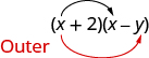 "Parentheses x plus 2 times parentheses x minus y is shown. There is a black arrow from the first x to the second x. There is a red arrow from the first x to the y. Beside this, ""Outer"" is written in red."