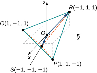 "This figure is the 3-dimensional coordinate system. There are four points plotted. The first point is labeled ""P(1, 1, -1),"" the second point is labeled ""Q(1, -1, 1),"" the third point is labeled ""R(-1, 1, 1),"" and the fourth point is labeled ""S(-1, -1, -1)."" There are line segments from Q to P, P to R and R to P. There are also two vectors in standard position. The first has terminal point of R and the second has terminal point of S. The angle between them is represented with an arc."