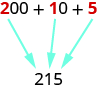 "An image of ""200 + 10 + 5"" where the ""2"" in ""200"", the ""1"" in ""10"", and the ""5"" are all in red instead of black like the rest of the expression. Below this expression there is the value ""215"". An arrow points from the red ""2"" in the expression to the ""2"" in ""215"", an arrow points to the red ""1"" in the expression to the ""1"" in ""215"", and an arrow points from the red ""5"" in the expression to the ""5"" in 215."