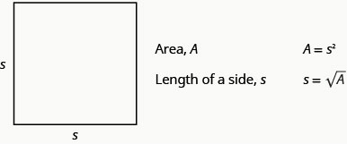 "This figure shows a square with two sides labeled s. The figure also indicates, ""Area, A,"" ""A equals s squared,"" ""Length of a side, s,"" and ""s equals the square root of A."""