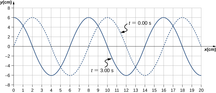 Figure shows two transverse waves whose y values vary from -6 cm to 6 cm. One wave, marked t=0 seconds is shown as a dotted line. It has crests at x equal to 2, 10 and 18 cm. The other wave, marked t=3 seconds is shown as a solid line. It has crests at x equal to 0, 8 and 16 cm.