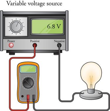 A voltage source shows a reading of 6.8 volts. Its position terminal is connected to an ammeter. The other end of the ammeter is connected to a lightbulb, which in turn is connected to the negative terminal of the voltage source.