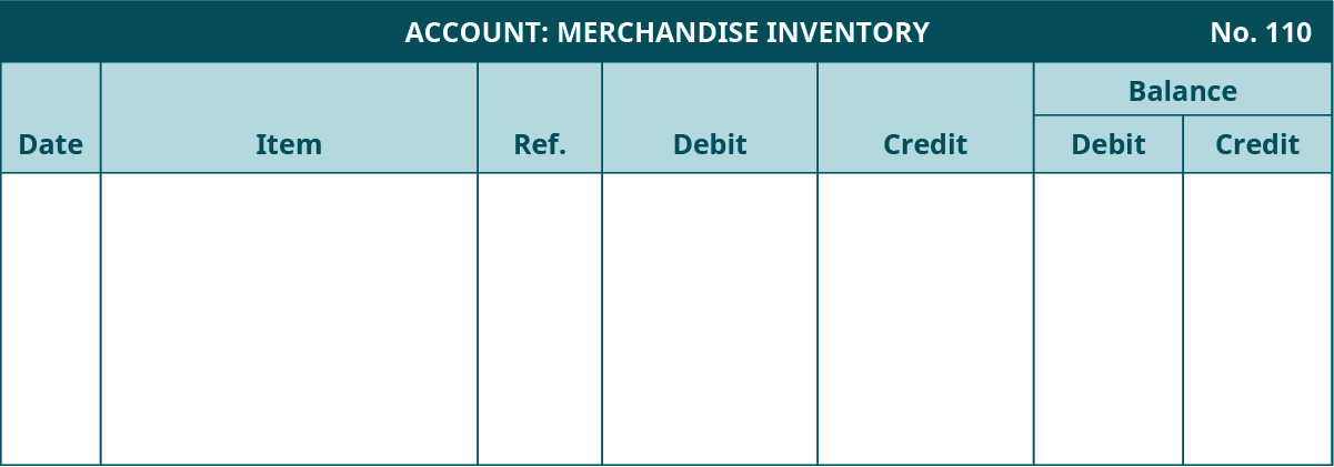 General Ledger template. Merchandise Inventory Account, Number 110. Seven columns, labeled left to right: Date, Item, Reference, Debit, Credit. The last two columns are headed Balance: Debit, Credit.