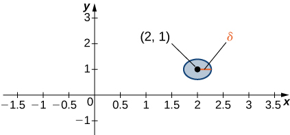 On the xy plane, the point (2, 1) is shown, which is the center of a circle of radius δ.