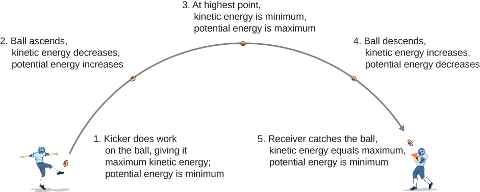 An illustration of a football's trajectory and energy. The kicker kicks the ball, doing work on it and giving it maximum kinetic energy. The potential energy is minimum. This is point one. On the way up, at point two, the kinetic energy of the ball decreases and its potential energy decreases. At the highest point, point three, the kinetic energy of the ball  is at its minimum and its potential energy is maximum. As the ball descends, point four, the kinetic energy increases and the potential energy decreases. The receiver catches the ball at the same height above the ground as it was kicked, at point five. The kinetic energy equals maximum, potential energy is minimum.