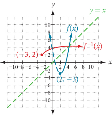 Graph of a parabolic function with half of its inverse.