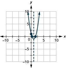 This figure shows an upward-opening parabola graphed on the x y-coordinate plane. The x-axis of the plane runs from -10 to 10. The y-axis of the plane runs from -10 to 10. The parabola has points plotted at the vertex (1, -1) and the intercepts (1.7, 0), (0.3, 0) and (0, 1). Also on the graph is a dashed vertical line representing the axis of symmetry. The line goes through the vertex at x equals 1.