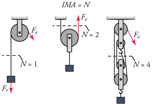 Three pulley systems are shown in side-by-side diagrams. The first consists of a single pulley and is shown holding a mass. The mass is labeled with a force vector, F r, that also points downward. Another force vector, F e, is shown pointing downward from the pulley. N equals one is also shown. The second pulley system consists of a single pulley holding a mass. A force vector, F e, points upward from the pulley. N equals two is shown. The last pulley system shows four pulleys holding a mass with a hook. A force vector, F e, points downward from the pulley. N equals four is shown.
