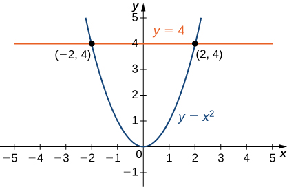 In the x y plane, the graph of y = x squared is shown with the line y = 4 intersecting the graph at (negative 2, 4) and (2, 4).