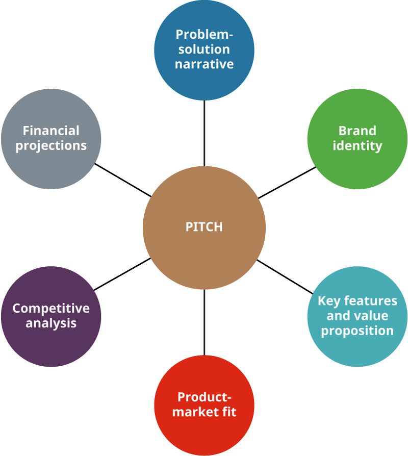 A pitch presents a brand identity, problem-solution narrative, key features and value proposition, product-market fit, competitive analysis, and financial projections.