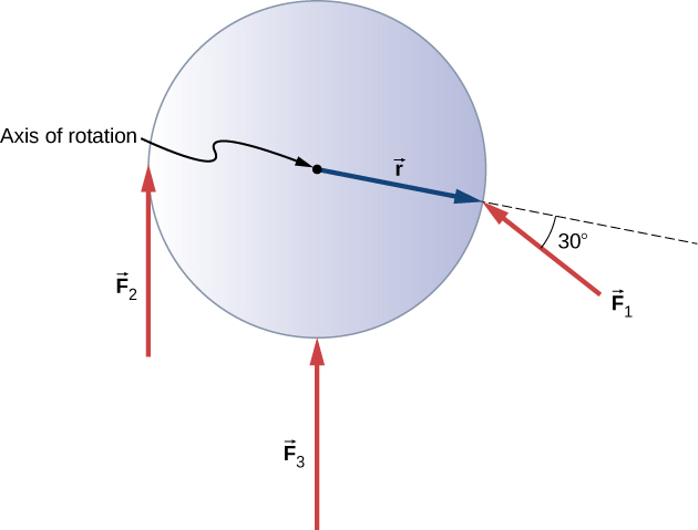 Figure shows a flywheel with three forces acting on it at different locations and angles. Force F3 is applied at the center and is perpendicular to the axis of rotation. Force F2 is applied at the left edge and is perpendicular to the axis of rotation. Force F1 is applied at the center and forms 30 degree angle with the axis of rotation.