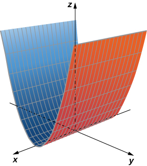 This figure is a surface above the x y plane. A cross section of this surface parallel to the y z plane would be a parabola. The surface sits on top of the x y plane.