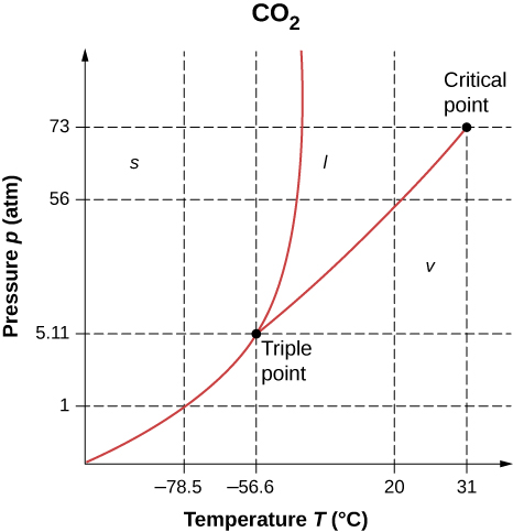 Figure shows a graph of pressure in atmosphere versus temperature in degrees Celsius for carbon dioxide. The curve goes up and right to reach the triple point, which is at 5.11 atmosphere and minus 56.6 degrees Celsius. From here, the curve branches. One branch goes up almost vertically, the other goes up and right to the critical point. This is at 73 atmosphere and 31 degrees Celsius. The area left of the vertical branch is solid, the area between two branches is liquid and that to the right of the right branch is vapor.