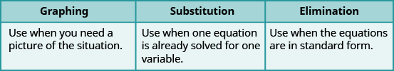 "This table has two rows and three columns. The first row labels the columns as ""Graphing,"" ""Substitution,"" and ""Elimination."" Under ""Graphing"" it says, ""Use when you need a picture of the situation."" Under ""Substitution"" it says, ""Use when one equation is already solved for one variable."" Under ""Elimination"" it says, ""Use when the equations are in standard form."""