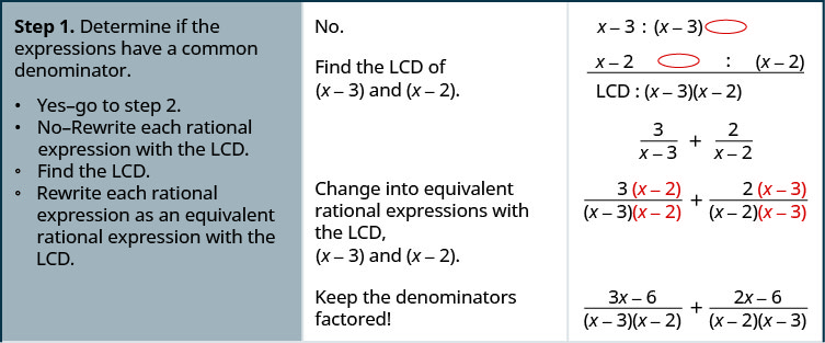 Step 1 is to determine if the rational expressions 3 divided by the quantity x minus 3 and 2 divided by the quantity x minus 2 have a common factors. The denominators x minus 3 and x minus 2 do not have any common factors, which means the lowest common denominator of the rational expressions is the quantity x minus 3 times the quantity x minus 2. Rewrite each rational expression with the least common denominator. Multiply the numerator and denominator of 3 divided by the quantity x minus 3 by the quantity x minus 2. Multiply the numerator and denominator of 2 divided by the quantity x minus 2 by the quantity x minus 2. The result is the rational expression 3 times the quantity x minus 2 all divided by the quantity x minus 3 times the quantity x minus 2 plus the rational expression 2 times the quantity x minus 3 divided by the quantity x minus 2 times the quantity x minus 3. Simplify the numerators and keep the denominators factored. The numerator of the first rational expression, 3 times the quantity x minus 2, simplifies to 3 x minus 6. The numerator of the second rational expression, 2 times the quantity x minus 3, simplifies to 2 x minus 6. The result is the rational expression the quantity 3 x minus 6 all divided by the quantity x minus 3 times the quantity x minus 2 plus the rational expression, the quantity 2 x minus 6 all divided by the quantity x minus 3 times the quantity x minus 2.