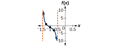 A graph of one period of a shifted tangent function, with vertical asymptotes at x=-1.5 and x=-0.5.