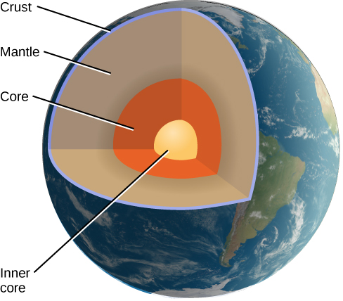 Cut-away View of the Interior of the Earth. This illustration shows the globe of the Earth with a wedge-shaped portion removed to reveal the interior. The inner core is labeled and represented as a small yellow sphere at the center. Next, the core is shown in orange and surrounds the inner core. The larger mantle surrounds the core and is drawn in taupe. Finally, the crust is indicated as a thin blue line.