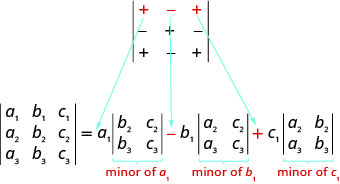 A 3 by 3 determinant has row 1: plus, minus, plus, row 2: minus, plus, minus and row 3: plus, minus, plus. The three signs in the first row each point to a minor determinant in the expansion of a 3 by 3 determinant. Plus points to minor of a1, minus to the minor of b1 and plus to the minor of c1.