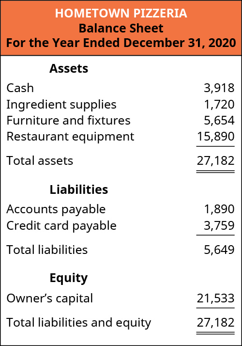 Hometown Pizzeria's balance sheet is provided for the year ended December 31, 2020. Assets include cash $3,918, ingredient supplies $1,720, furniture and fixtures $5,654, and restaurant equipment $15,890 for total assets of $27,182. Liabilities include accounts payable $1,890, and credit card payable $3,759 for total liabilities of $5,649. Equity includes owner's capital $21,533. Total liabilities and equity is $27,182.
