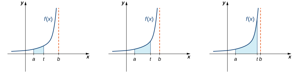 This figure has three graphs. All the graphs have the same curve, which is f(x). The curve is non-negative, only in the first quadrant, and increasing. Under all three curves is a shaded region bounded by a on the x-axis an t on the x-axis. There is also a vertical asymptote at x = b. The region in the first curve is small, and progressively gets wider under the second and third graph as t gets further from a, and closer to b on the x-axis.