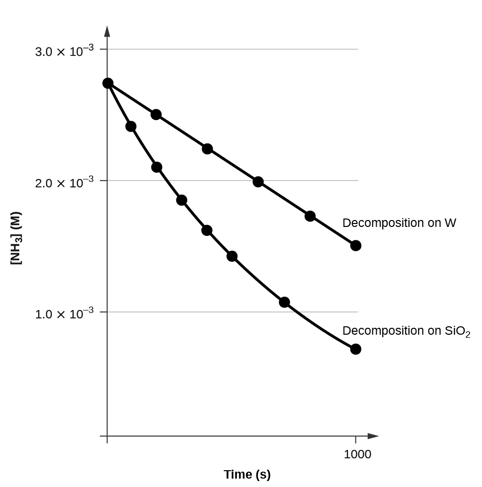 "A graph is shown with the label, ""Time ( s ),"" on the x-axis and, ""[ N H subscript 3 ] M,"" on the y-axis. The x-axis shows a single value of 1000 marked near the right end of the axis. The vertical axis shows markings at 1.0 times 10 superscript negative 3, 2.0 times 10 superscript negative 3, and 3.0 times 10 superscript negative 3. A decreasing linear trend line is drawn through six points at the approximate coordinates: (0, 2.8 times 10 superscript negative 3), (200, 2.6 times 10 superscript negative 3), (400, 2.3 times 10 superscript negative 3), (600, 2.0 times 10 superscript negative 3), (800, 1.8 times 10 superscript negative 3), and (1000, 1.6 times 10 superscript negative 3). This line is labeled ""Decomposition on W."" A decreasing slightly concave up curve is similarly drawn through eight points at the approximate coordinates: (0, 2.8 times 10 superscript negative 3), (100, 2.5 times 10 superscript negative 3), (200, 2.1 times 10 superscript negative 3), (300, 1.9 times 10 superscript negative 3), (400, 1.6 times 10 superscript negative 3), (500, 1.4 times 10 superscript negative 3), and (750, 1.1 times 10 superscript negative 3), ending at about (1000, 0.7 times 10 superscript negative 3). This curve is labeled ""Decomposition on S i O subscript 2."""