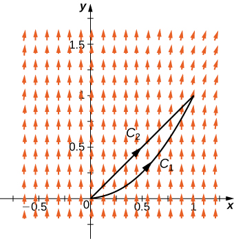 A vector field drawn in two dimensions. The arrows are roughly the same length. They point directly up but tend to shift to the right in the upper right portion of quadrant 1. Curves C_1 and C_2 connect the origin to point (1,1). They are both simple curves, and their arrowheads point to (1,1).
