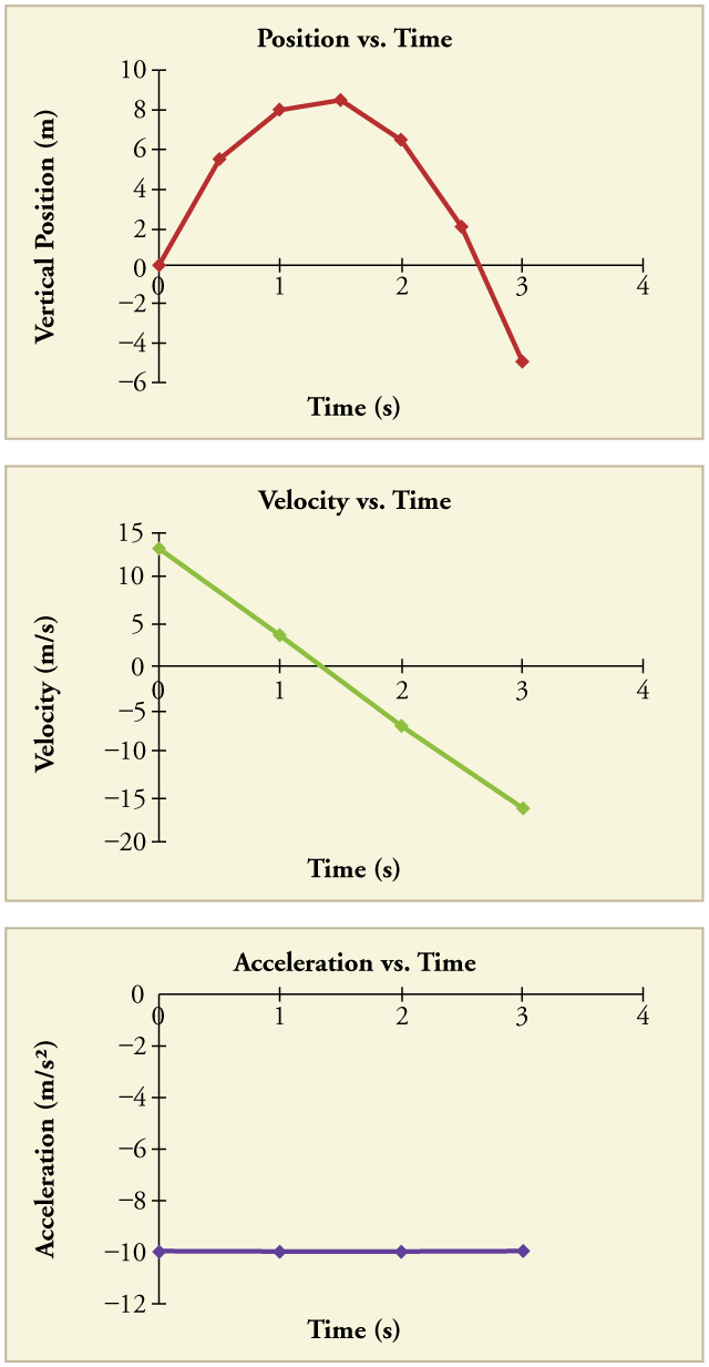 Three panels showing three graphs. The top panel shows a graph of vertical position in meters versus time in seconds. The line begins at the origin and has a positive slope that decreases over time until it hits a turning point between seconds 1 and 2. After that it has a negative slope that increases over time. The middle panel shows a graph of velocity in meters per second versus time in seconds. The line is straight, with a negative slope, beginning at time zero velocity of thirteen meters per second and ending at time 3 seconds with a velocity just over negative sixteen meters per second. The bottom panel shows a graph of acceleration in meters per second squared versus time in seconds. The line is straight and flat at a y value of negative 9 point 80 meters per second squared from time 0 to time 3 seconds.