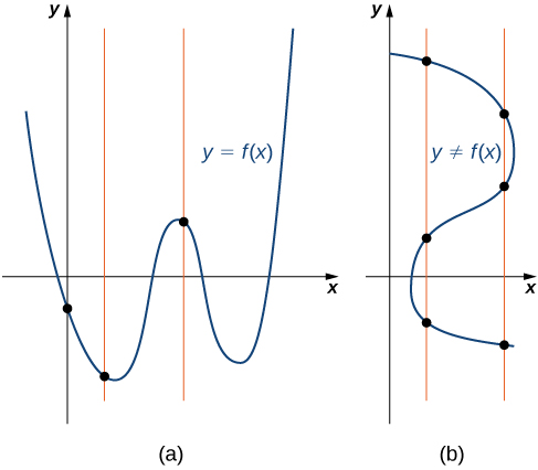 "An image of two graphs. The first graph is labeled ""a"" and is of the function ""y = f(x)"". Three vertical lines run through 3 points on the function, each vertical line only passing through the function once. The second graph is labeled ""b"" and is of the relation ""y not equal to f(x)"". Two vertical lines run through the relation, one line intercepting the relation at 3 points and the other line intercepting the relation at 3 different points."