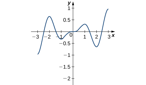 The function graphed starts at (−3, −1), increases rapidly to (−2, 0.7), decreases to (−1, −0.25) before decreasing slowly to (1, 0.25), at which point it decreases to (2, 0.7), and then increases to (3, 1).