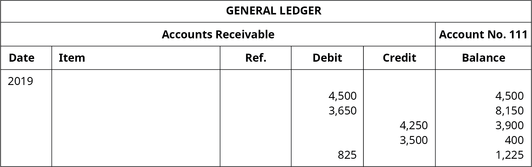 "A General Ledger titled ""Accounts Receivable No. 111"" with six columns. Date: 2019. Six columns labeled left to right: Date, Item, Reference, Debit, Credit, Balance. Debit: 4,500; Balance: 4,500. Debit: 3,650; Balance: 8,150. Credit: 4,250; Balance: 3,900. Credit: 3,500; Balance: 400. Debit: 825; Balance: 1,225."