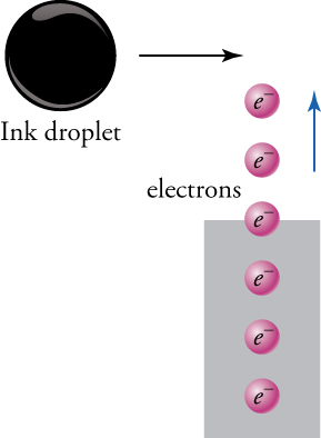 "Six small purple spheres, each marked as ""e superscript minus"", are arranged vertically and labeled as ""electrons"". The three lowest spheres are enclosed in a rectangle, the fourth one above them is crossing the upper edge of the rectangle, and the two uppermost spheres are outside the rectangle. An arrow next to the two uppermost spheres is pointing upward, suggesting the direction of movement of the purple spheres. A much larger black sphere, labeled ""Ink droplet"", is above and to the left of the column of purple spheres, and an arrow pointing toward the right suggests the direction of movement of the black sphere."