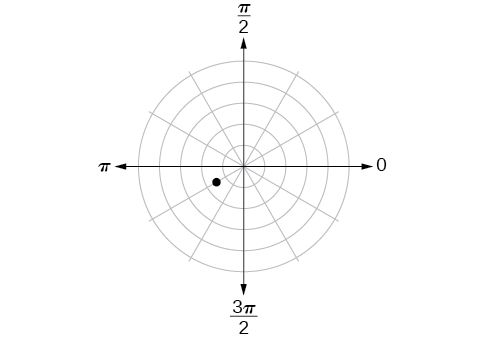Polar coordinate system with a point located midway between the first and second concentric circles and a third of the way between pi and 3pi/2 (closer to pi).