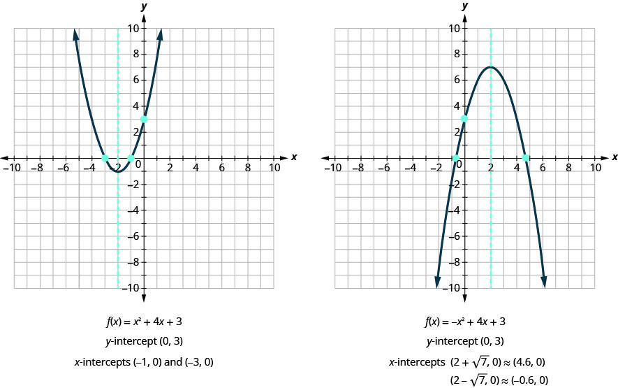 This image shows 2 graphs side-by-side. The graph on the left shows the upward-opening parabola defined by the function f of x equals x squared plus 4 x plus 3 and a dashed vertical line, x equals negative 2, graphed on the x y-coordinate plane. The x-axis of the plane runs from negative 10 to 10. The y-axis of the plane runs from negative 10 to 10. The parabola has a vertex at (negative 2, negative 1). The y-intercept is (0, 3) and the x-intercepts are (negative 1, 0) and (negative 3, 0). The graph on the right shows the downward-opening parabola defined by the function f of x equals negative x squared plus 4 x plus 3 and a dashed vertical line, x equals 2, graphed on the x y-coordinate plane. The x-axis of the plane runs from negative 10 to 10. The y-axis of the plane runs from negative 10 to 10. The parabola has a vertex at (2, 7). The y-intercept is (0, 3) and the x-intercepts are (2 plus square root 7, 0), approximately (4.6, 0) and (2 minus square root, 0), approximately (negative 0.6, 0).