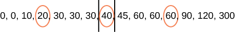 A number line is shown including the numbers 0, 0, 10, 20, 30, 30, 30, 40, 45, 60, 60, 60, 90, 120, and 300. The following numbers are circled: 20, 40, and 60. The number 40 is encapsulated by 2 vertical lines.