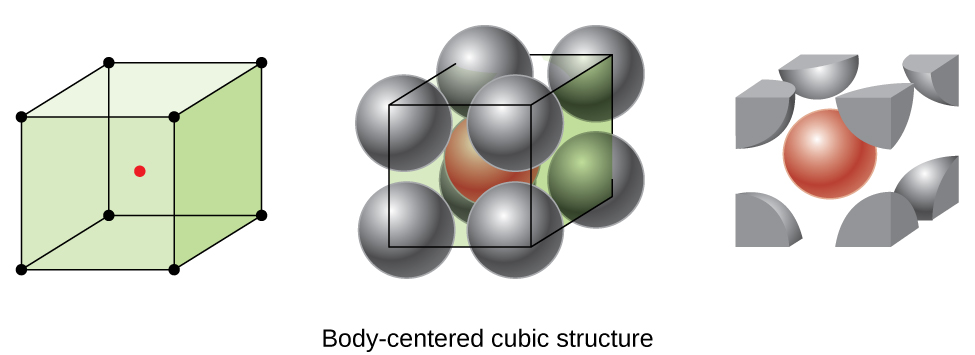 "Three images are shown. The first image shows a cube with black dots at each corner and a red dot in the center while the second image is composed of eight spheres that are stacked together to form a cube with one sphere in the center of the cube and dots at the center of each corner sphere connected to form a cube shape.  The name under this image reads ""Body-centered cubic structure."" The third image is the same as the second, but only shows the portions of the spheres that lie inside the cube shape."